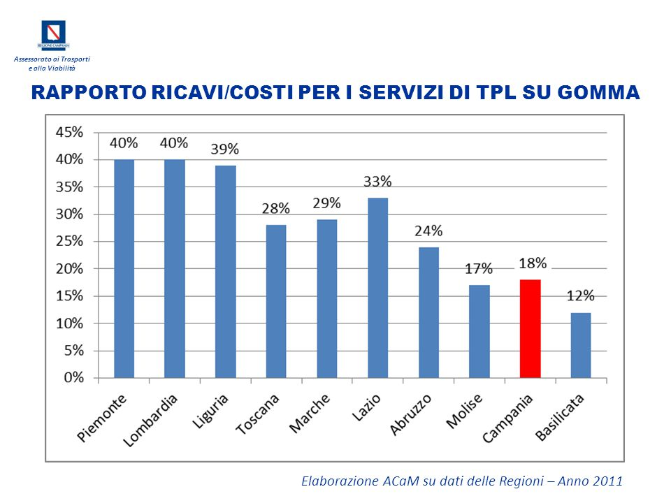 Assessorato ai Trasporti e alla Viabilità RAPPORTO RICAVI/COSTI PER I SERVIZI DI TPL SU GOMMA Elaborazione ACaM su dati delle Regioni – Anno 2011