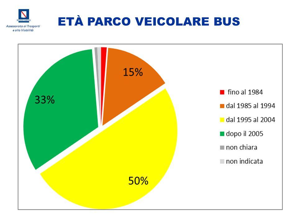 Assessorato ai Trasporti e alla Viabilità ETÀ PARCO VEICOLARE BUS