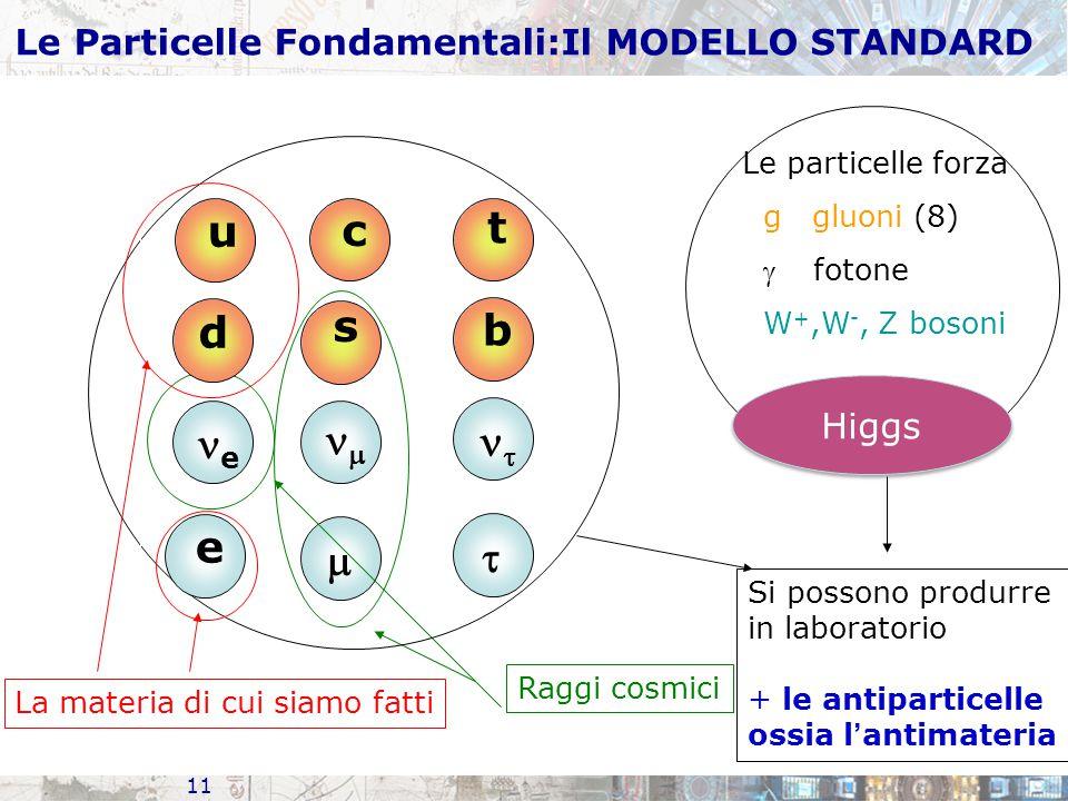 11 s  e  Raggi cosmici c t b   Le particelle forza g gluoni (8)  fotone W +,W -, Z bosoni Si possono produrre in laboratorio + le antiparticelle ossia l ' antimateria u d e La materia di cui siamo fatti Higgs Le Particelle Fondamentali:Il MODELLO STANDARD