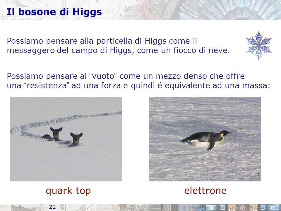 Il bosone di Higgs 22 quark topelettrone Possiamo pensare al vuoto come un mezzo denso che offre una resistenza ad una forza e quindi é equivalente ad una massa: Possiamo pensare alla particella di Higgs come il messaggero del campo di Higgs, come un fiocco di neve.