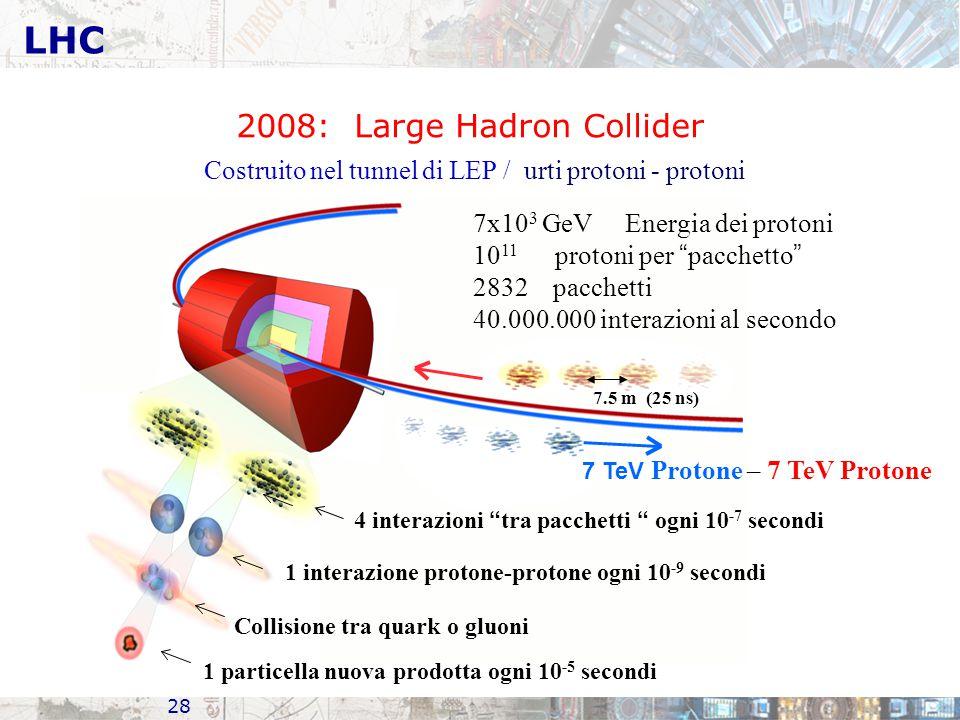 28 LHC 7x10 3 GeV Energia dei protoni 10 11 protoni per pacchetto 2832 pacchetti 40.000.000 interazioni al secondo 7 TeV Protone – 7 TeV Protone Collisione tra quark o gluoni 1 particella nuova prodotta ogni 10 -5 secondi 7.5 m (25 ns) Costruito nel tunnel di LEP / urti protoni - protoni 4 interazioni tra pacchetti ogni 10 -7 secondi 1 interazione protone-protone ogni 10 -9 secondi 2008: Large Hadron Collider