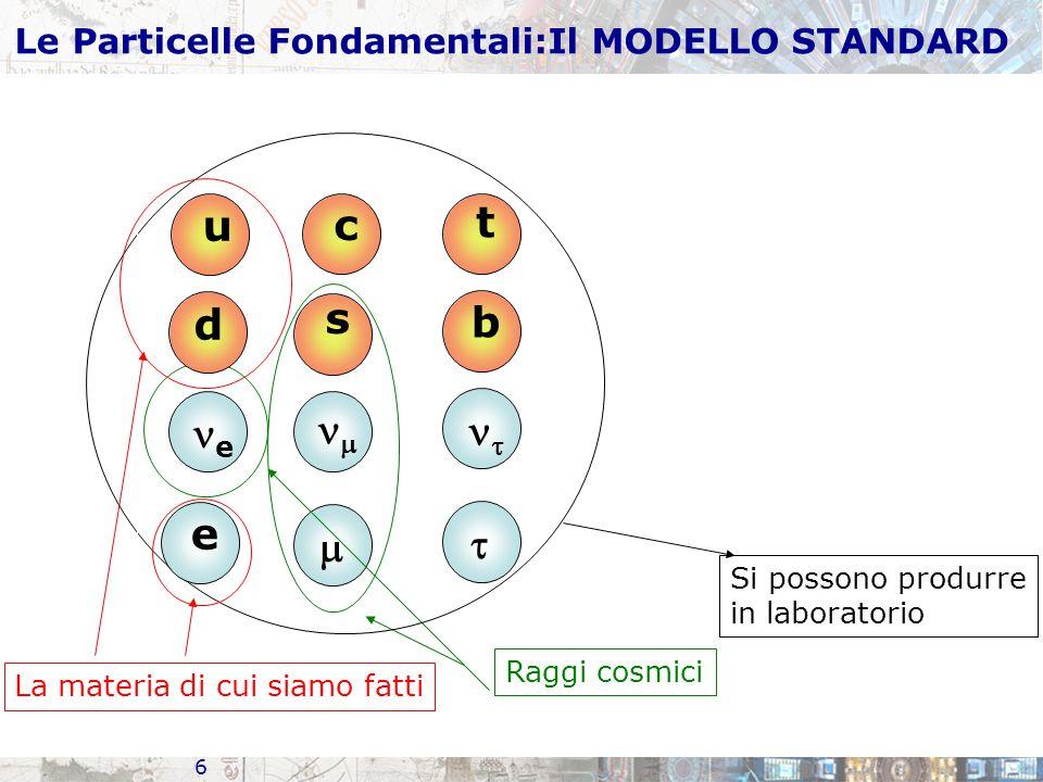 6 s  e  Raggi cosmici c t b   Si possono produrre in laboratorio u d e La materia di cui siamo fatti Le Particelle Fondamentali:Il MODELLO STANDARD