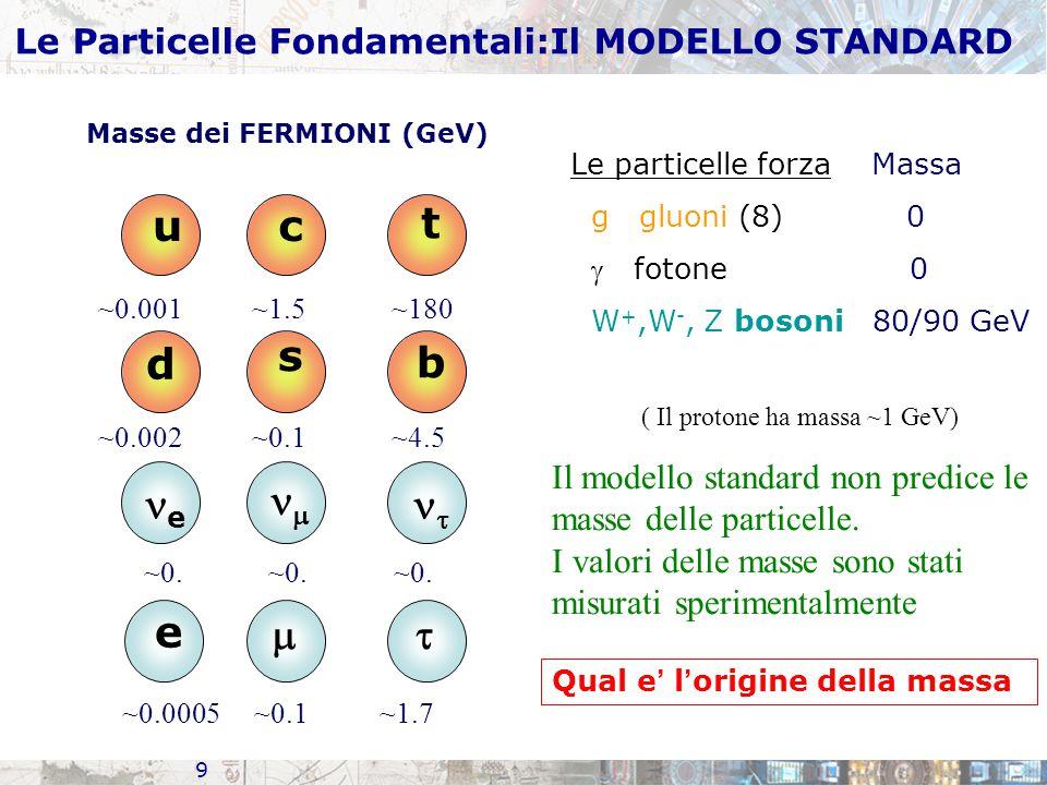 9 u d c s t b e  e   Masse dei FERMIONI (GeV) Le particelle forza Massa g gluoni (8) 0  fotone 0 W +,W -, Z bosoni 80/90 GeV ~0.001 ~1.5 ~180 ~0.002 ~0.1 ~4.5 ~0.