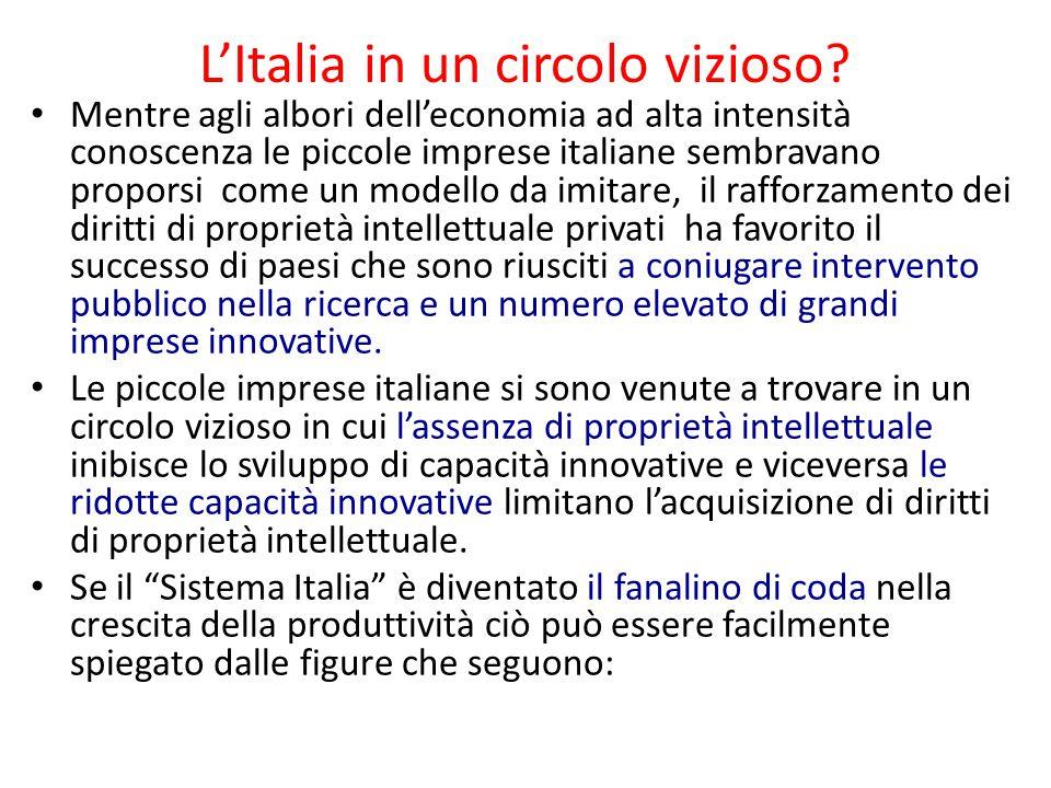 L'Italia in un circolo vizioso? Mentre agli albori dell'economia ad alta intensità conoscenza le piccole imprese italiane sembravano proporsi come un