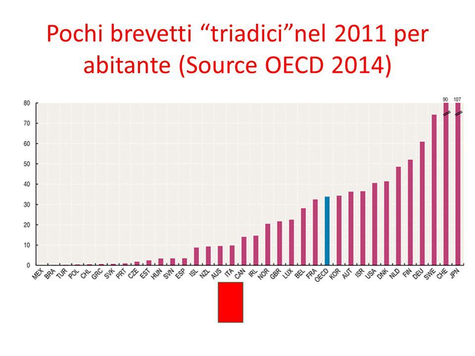 """Pochi brevetti """"triadici""""nel 2011 per abitante (Source OECD 2014)"""