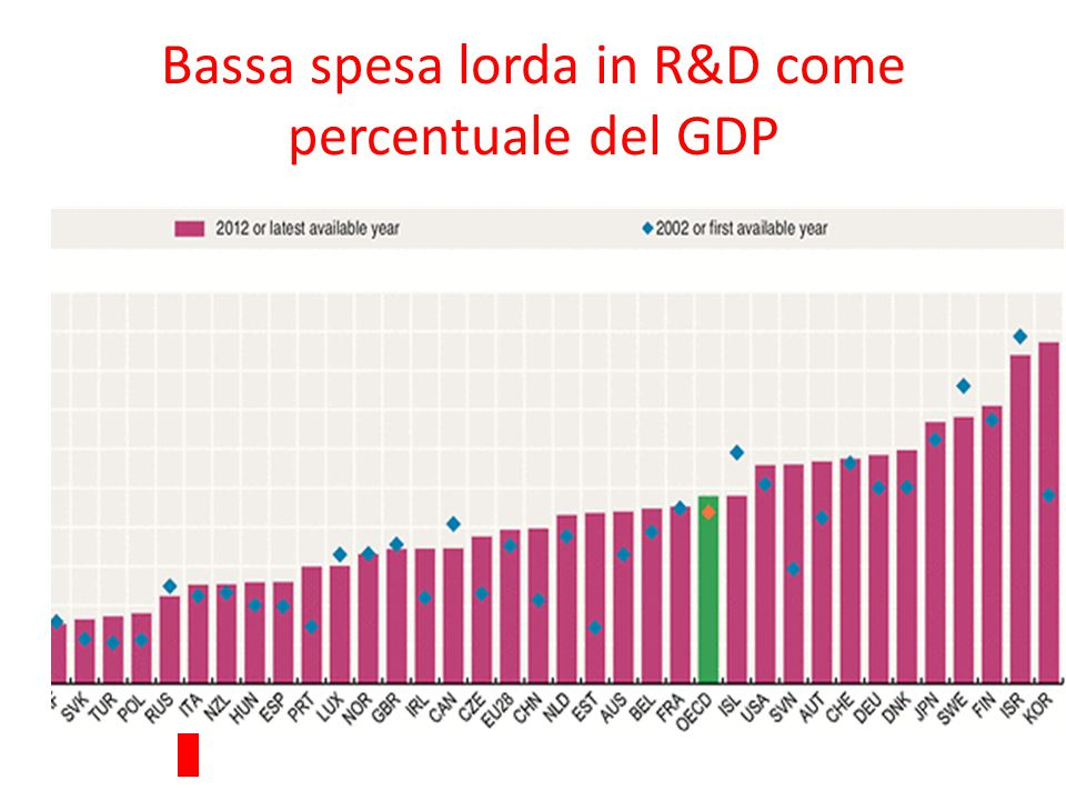 Bassa spesa lorda in R&D come percentuale del GDP