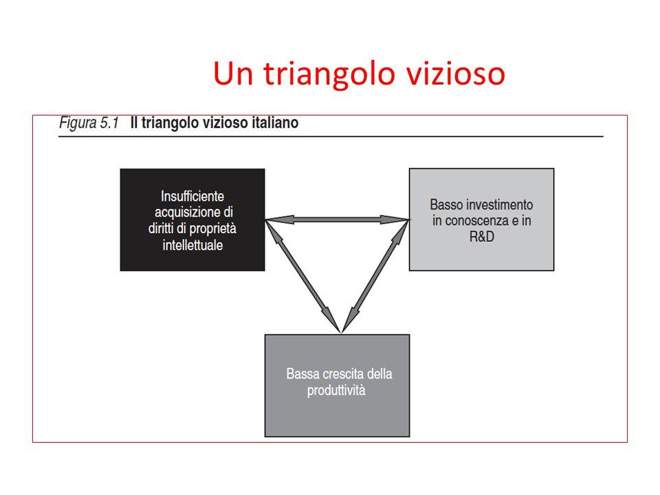 Un triangolo vizioso