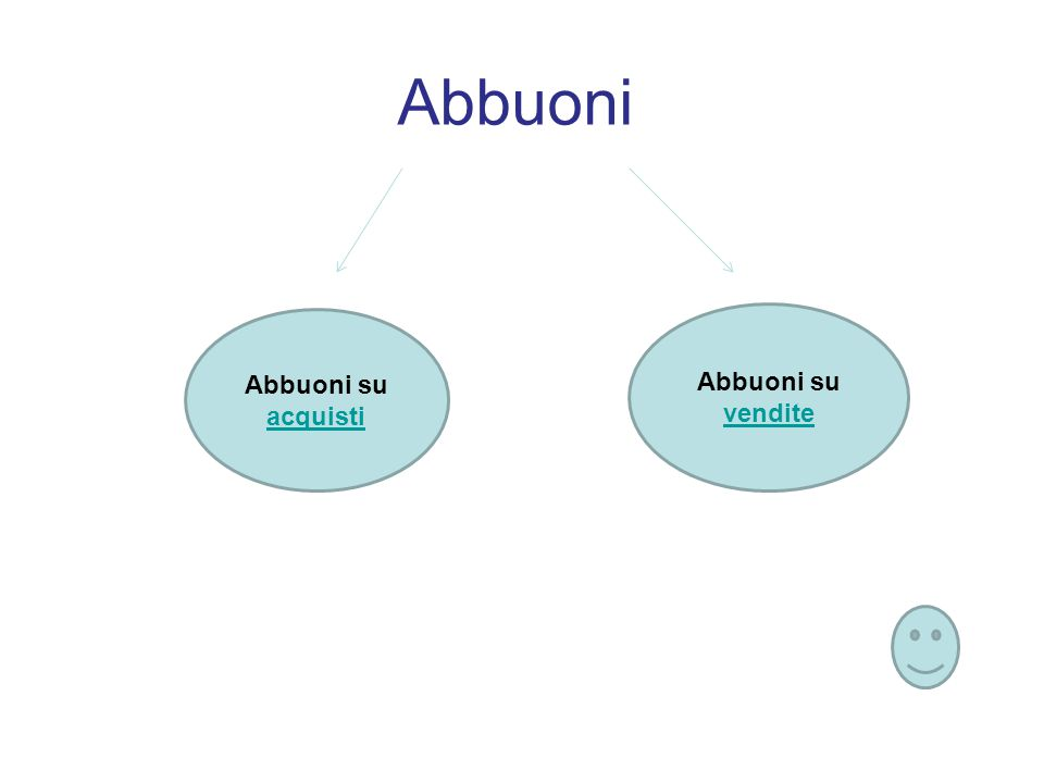 Abbuoni Abbuoni su acquisti acquisti Abbuoni su vendite vendite