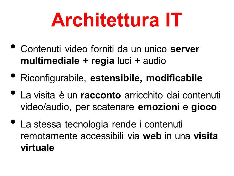 Architettura IT Contenuti video forniti da un unico server multimediale + regia luci + audio Riconfigurabile, estensibile, modificabile La visita è un