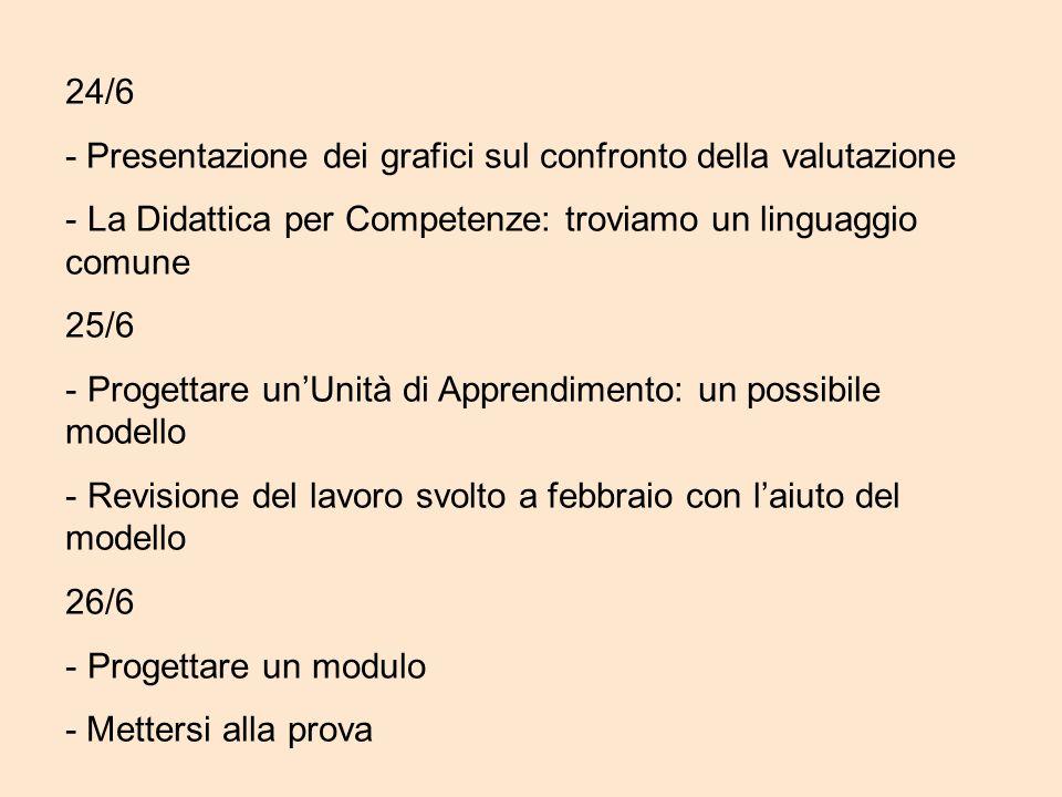 24/6 - Presentazione dei grafici sul confronto della valutazione - La Didattica per Competenze: troviamo un linguaggio comune 25/6 - Progettare un'Uni