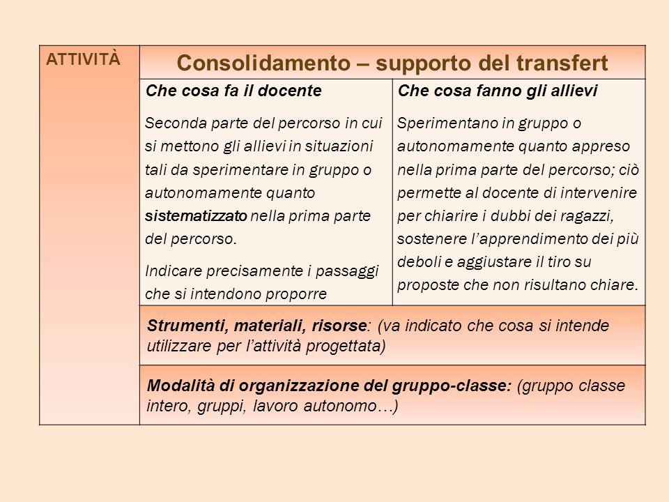 ATTIVITÀ Consolidamento – supporto del transfert Che cosa fa il docente Seconda parte del percorso in cui si mettono gli allievi in situazioni tali da