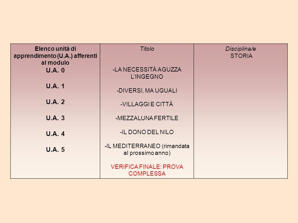 Elenco unità di apprendimento (U.A.) afferenti al modulo U.A. 0 U.A. 1 U.A. 2 U.A. 3 U.A. 4 U.A. 5 Titolo -LA NECESSITÀ AGUZZA L'INGEGNO -DIVERSI, MA