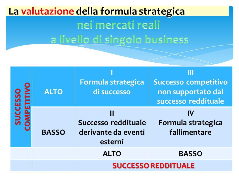 SUCCESSO COMPETITIVO ALTO I Formula strategica di successo III Successo competitivo non supportato dal successo reddituale BASSO II Successo redditual