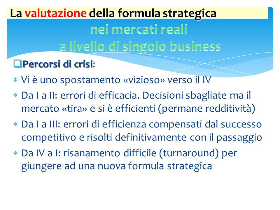  Percorsi di crisi  Percorsi di crisi:  Vi è uno spostamento «vizioso» verso il IV  Da I a II: errori di efficacia. Decisioni sbagliate ma il merc