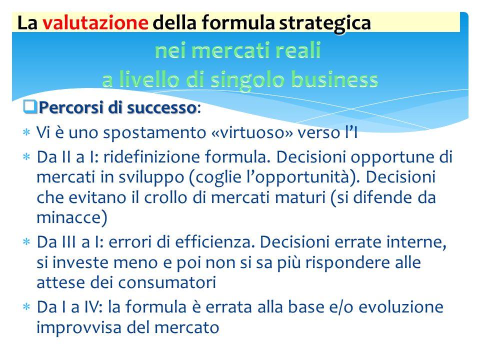 La valutazione della formula strategica 1.SINERGIE REALIZZATE 1.SINERGIE REALIZZATE (diversificazione avvenuta):  interrelazioni tra i vari business  miglioramento delle condizioni di redditività 2.AMPIEZZA DEL PORTAFOGLIO 2.AMPIEZZA DEL PORTAFOGLIO:  numero dei business in cui l'azienda opera