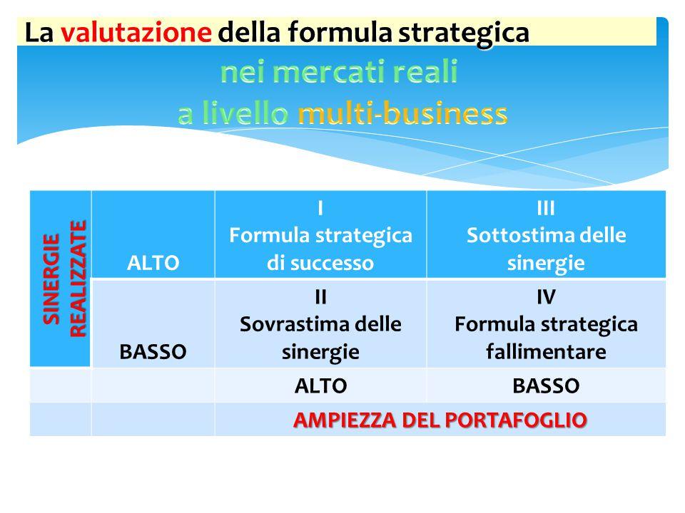 SINERGIE REALIZZATE ALTO I Formula strategica di successo III Sottostima delle sinergie BASSO II Sovrastima delle sinergie IV Formula strategica falli