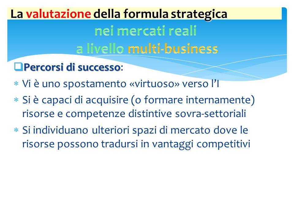 La valutazione della formula strategica  Percorsi di successo  Percorsi di successo:  Vi è uno spostamento «virtuoso» verso l'I  Si è capaci di ac