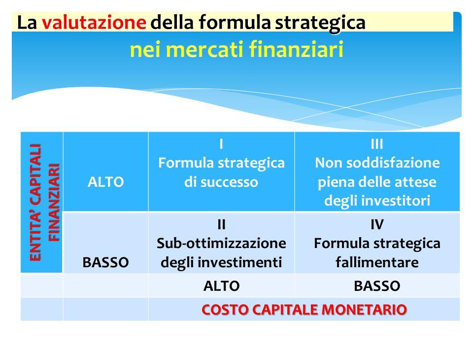 ENTITA' CAPITALI FINANZIARI ALTO I Formula strategica di successo III Non soddisfazione piena delle attese degli investitori BASSO II Sub-ottimizzazio