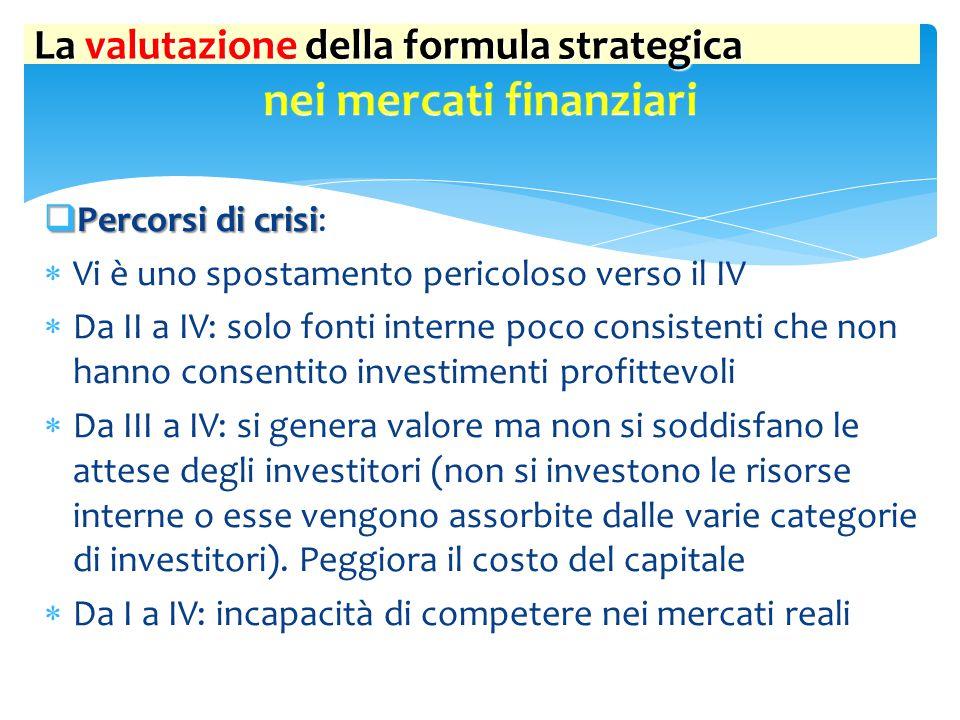 La valutazione della formula strategica  Percorsi di successo  Percorsi di successo:  Vi è uno spostamento verso l'I  Da II a I: apertura a fonti esterne per proposta di investimenti profittevoli (si genera valore)  Da III a I: si genera valore e si soddisfano le attese degli investitori
