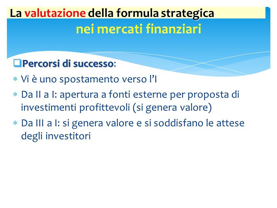 La valutazione della formula strategica  Percorsi di successo  Percorsi di successo:  Vi è uno spostamento verso l'I  Da II a I: apertura a fonti