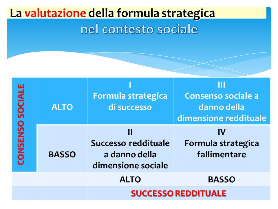 CONSENSO SOCIALE ALTO I Formula strategica di successo III Consenso sociale a danno della dimensione reddituale BASSO II Successo reddituale a danno d