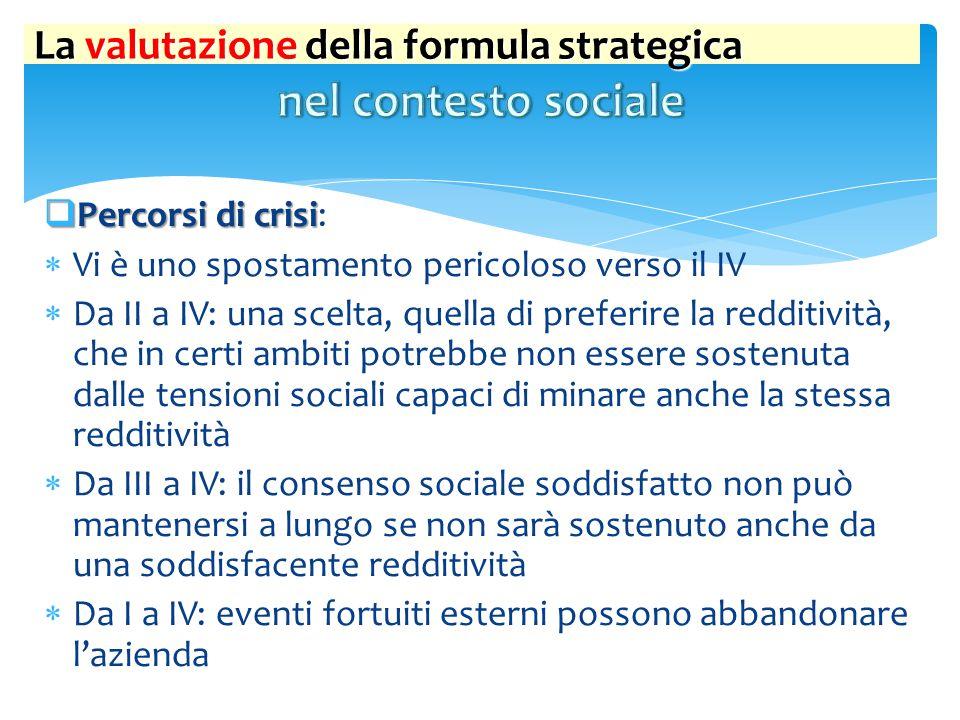  Percorsi di crisi  Percorsi di crisi:  Vi è uno spostamento pericoloso verso il IV  Da II a IV: una scelta, quella di preferire la redditività, c
