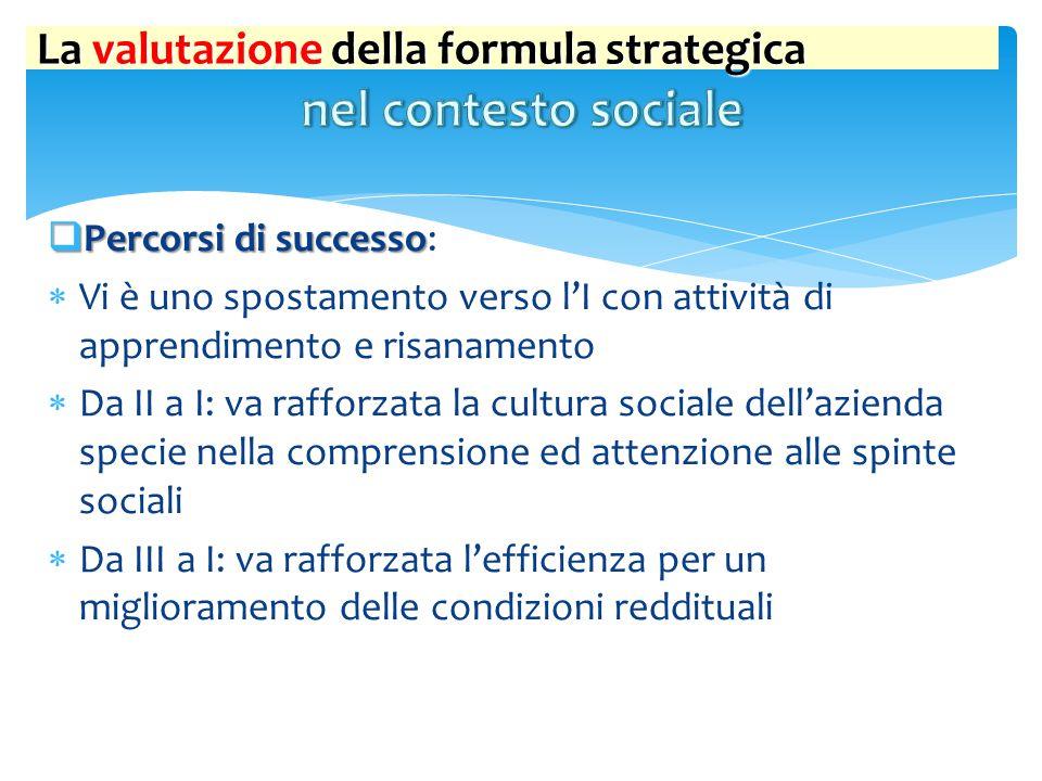 La valutazione della formula strategica  Percorsi di successo  Percorsi di successo:  Vi è uno spostamento verso l'I con attività di apprendimento