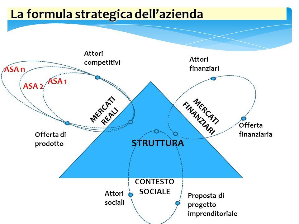Individuare le forze e le debolezze dell'organizzazione e combinarle con le opportunità e le minacce del mercato Una volta individuati, viene adottata la strategia in relazione a quanto disponibile ANALISI INTERNA + ANALISI ESTERNA individuando i punti più rilevanti Punti di forza (Strenghts) Punti di debolezza (Weaknesses) Opportunità (Opportunities) Minacce (Threats)