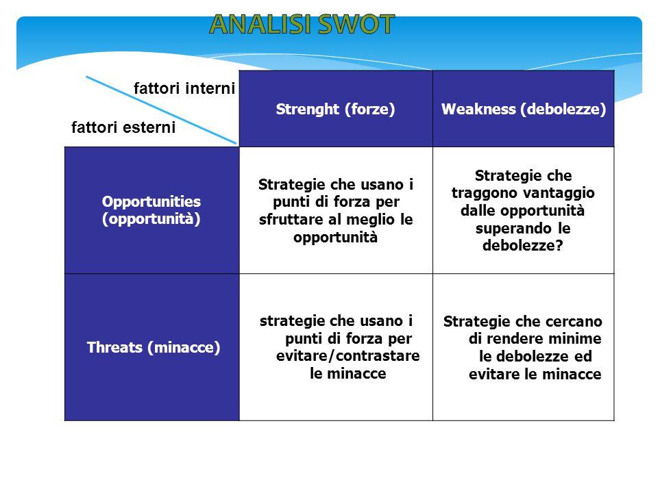 fattori esterni Strenght (forze)Weakness (debolezze) Opportunities (opportunità) Strategie che usano i punti di forza per sfruttare al meglio le oppor