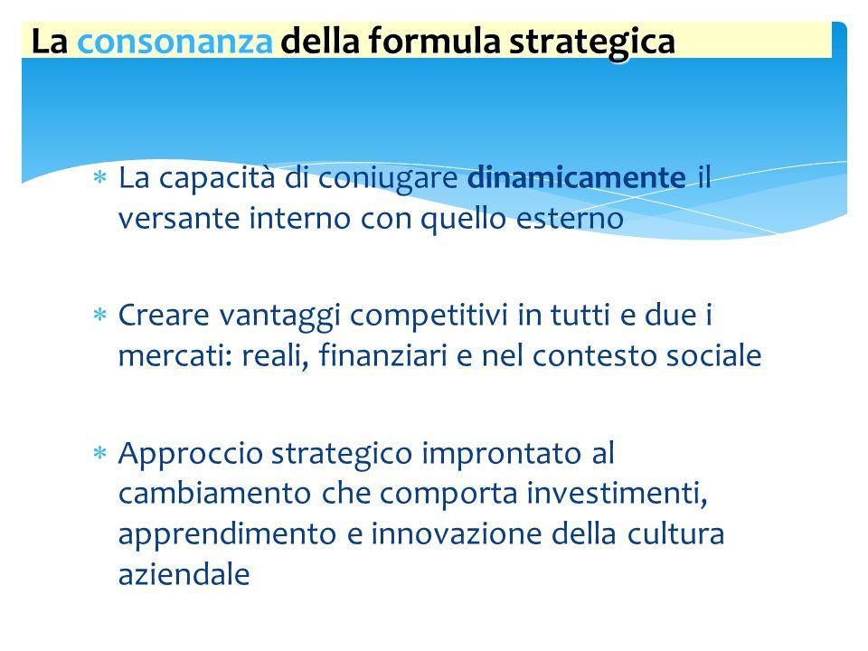 La valutazione della formula strategica 1.SUCCESSO COMPETITIVO 1.SUCCESSO COMPETITIVO:  quota di mercato controllata dall'azienda  posizionamento di prezzo del prodotto  grado di copertura del mercato  livello di penetrazione presso le varie fasce di clientela 2.SUCCESSO REDDITUALE 2.SUCCESSO REDDITUALE:  redditività operativa del capitale investito (ROI, ROA) per operare in quel business