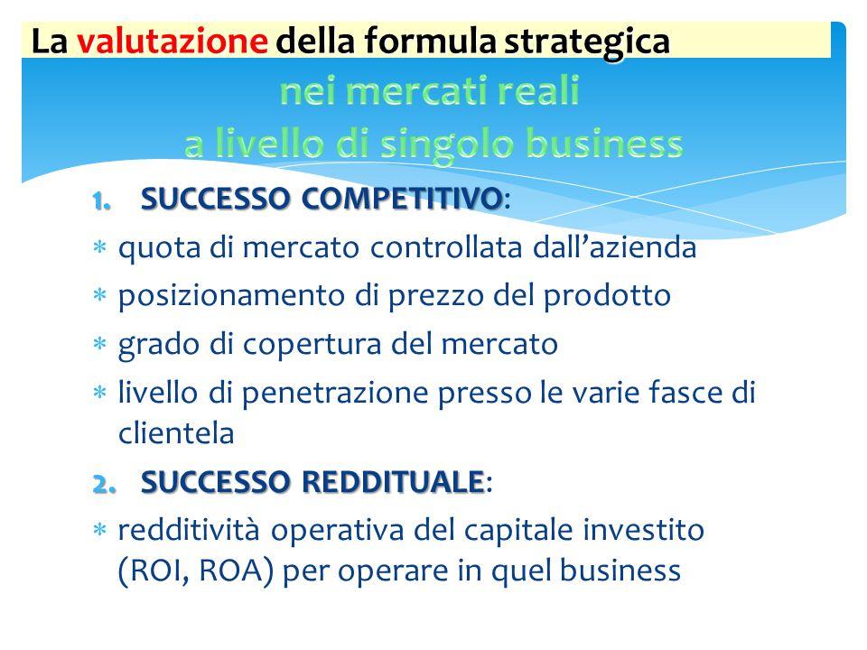 La valutazione della formula strategica 1.SUCCESSO COMPETITIVO 1.SUCCESSO COMPETITIVO:  quota di mercato controllata dall'azienda  posizionamento di