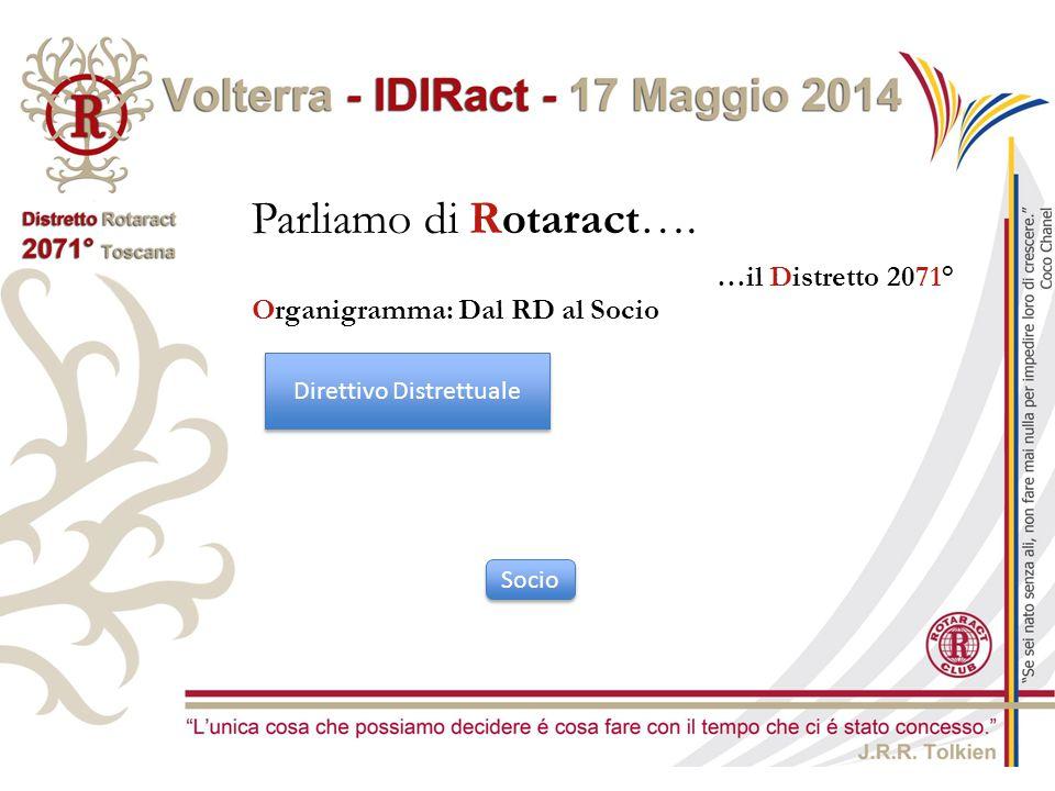 Parliamo di Rotaract…. …il Distretto 2071° Organigramma: Dal RD al Socio Direttivo Distrettuale Socio