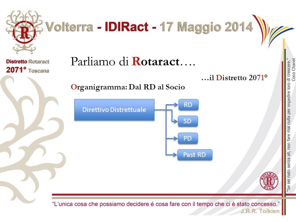Parliamo di Rotaract…. …il Distretto 2071° Direttivo Distrettuale RD SD PD Past RD Organigramma: Dal RD al Socio