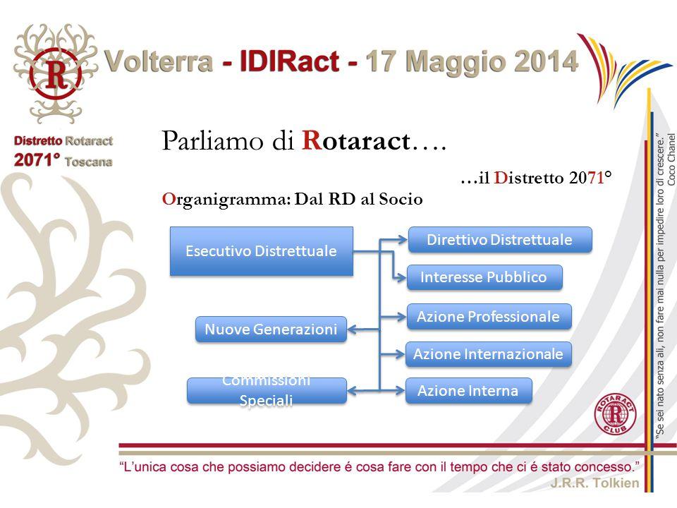 Parliamo di Rotaract…. …il Distretto 2071° Esecutivo Distrettuale Direttivo Distrettuale Interesse Pubblico Azione Professionale Azione Internazionale