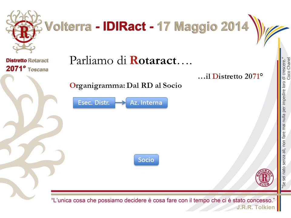 Parliamo di Rotaract…. …il Distretto 2071° Esec. Distr. Az. Interna Organigramma: Dal RD al Socio Socio