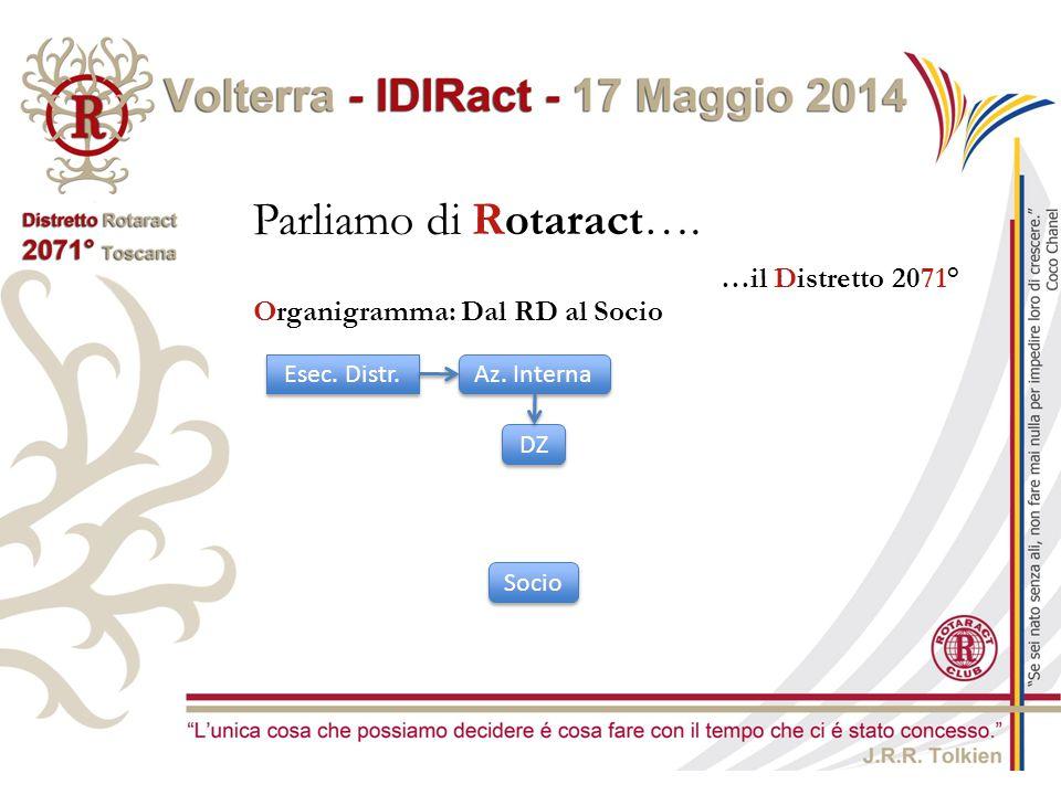 Parliamo di Rotaract…. …il Distretto 2071° Esec. Distr. Az. Interna DZ Organigramma: Dal RD al Socio Socio