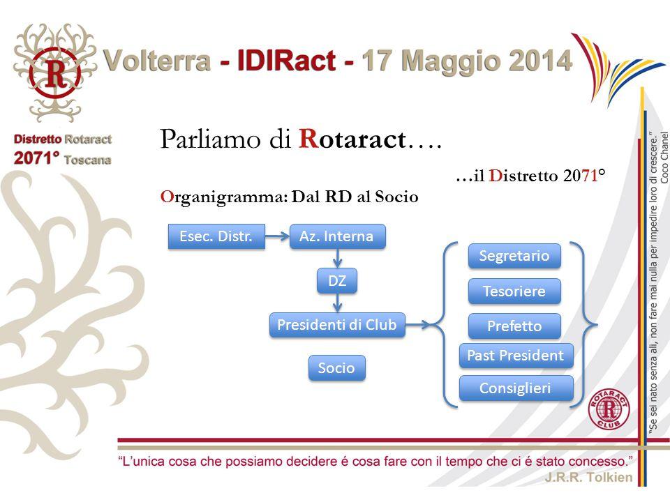 Parliamo di Rotaract…. …il Distretto 2071° Esec. Distr. Az. Interna DZ Presidenti di Club Organigramma: Dal RD al Socio Segretario Tesoriere Prefetto