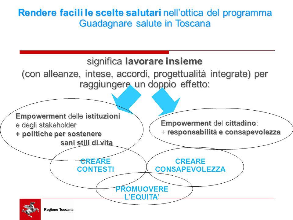 Rendere facili le scelte salutari nell'ottica del programma Guadagnare salute in Toscana significa lavorare insieme (con alleanze, intese, accordi, progettualità integrate) per raggiungere un doppio effetto: CREARE CONSAPEVOLEZZA CREARE CONTESTI Empowerment del cittadino: + responsabilità e consapevolezza Empowerment delle istituzioni e degli stakeholder + politiche per sostenere sani stili di vita sani stili di vita PROMUOVERE L'EQUITA'
