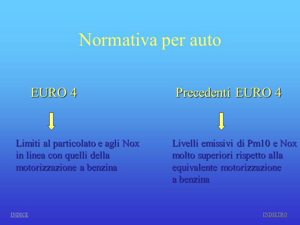Normativa per auto EURO 4 Precedenti EURO 4 Limiti al particolato e agli Nox in linea con quelli della motorizzazione a benzina Livelli emissivi di Pm10 e Nox molto superiori rispetto alla equivalente motorizzazione a benzina INDICE INDIETRO