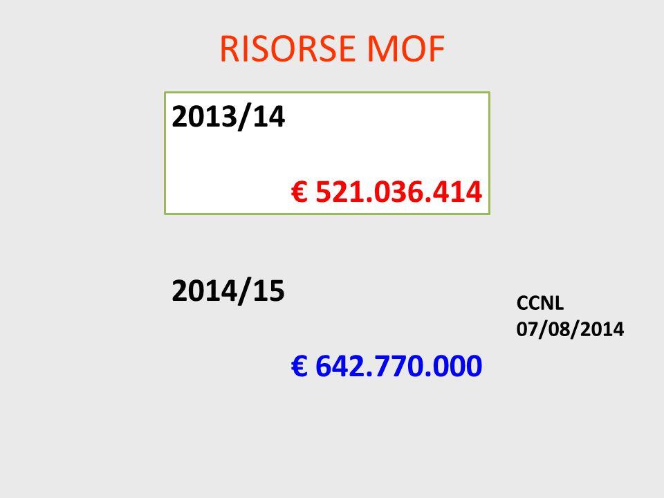RISORSE MOF 2014/15 € 642.770.000 2013/14 € 521.036.414 CCNL 07/08/2014