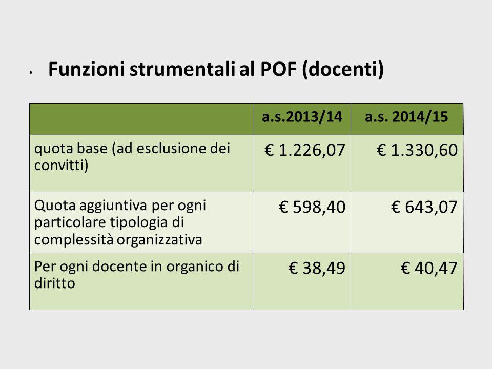 Funzioni strumentali al POF (docenti) a.s.2013/14a.s.