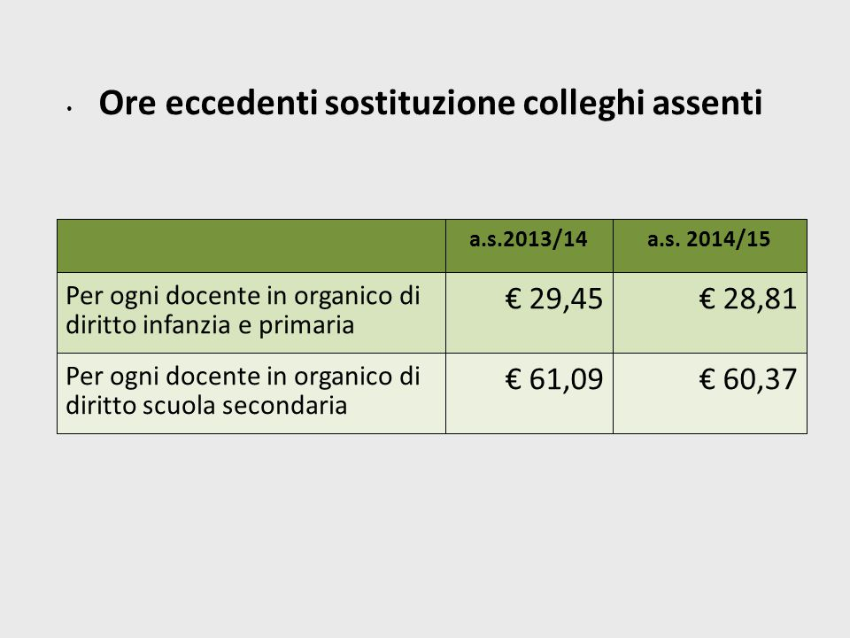 Ore eccedenti sostituzione colleghi assenti a.s.2013/14a.s.