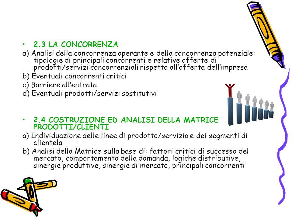2.3 LA CONCORRENZA a) Analisi della concorrenza operante e della concorrenza potenziale: tipologie di principali concorrenti e relative offerte di pro