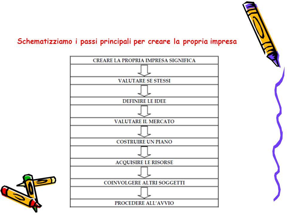 1- SEZIONE INTRODUTTIVA FINALITÀ: una sintesi delle informazioni base da cui sviluppare il percorso di descrizione del business.