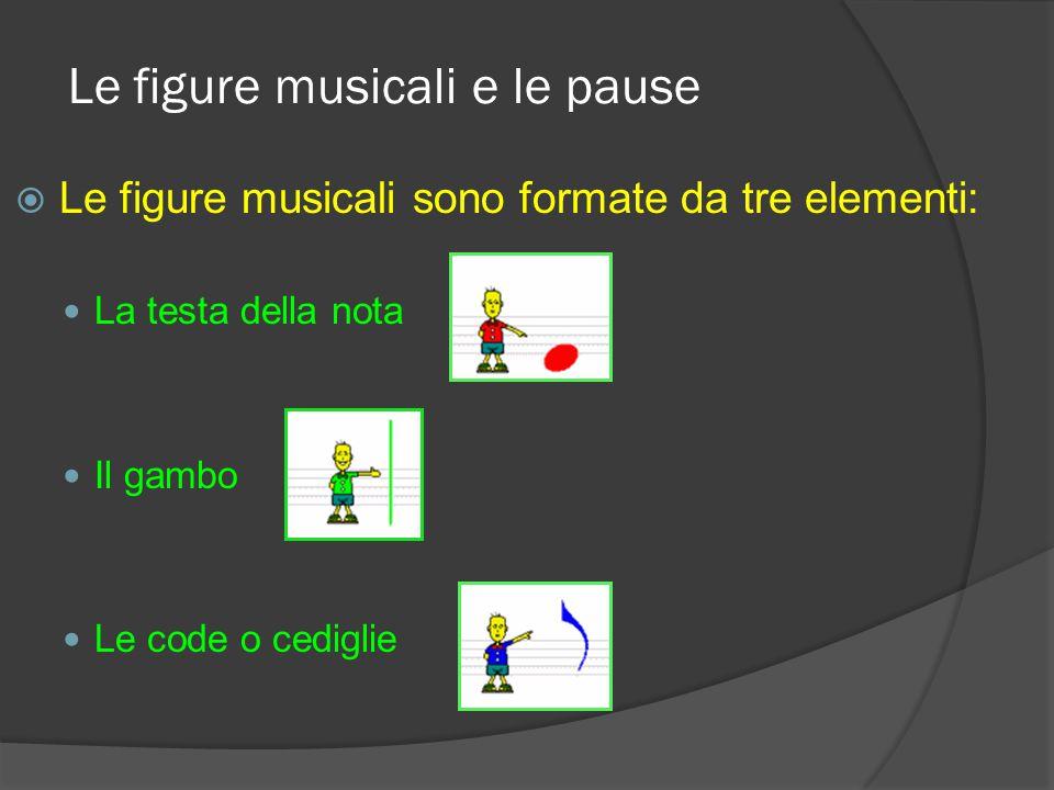 Quinto argomento Le figure musicali e le pause N.B. Sia le figure musicali che le pause sono 7