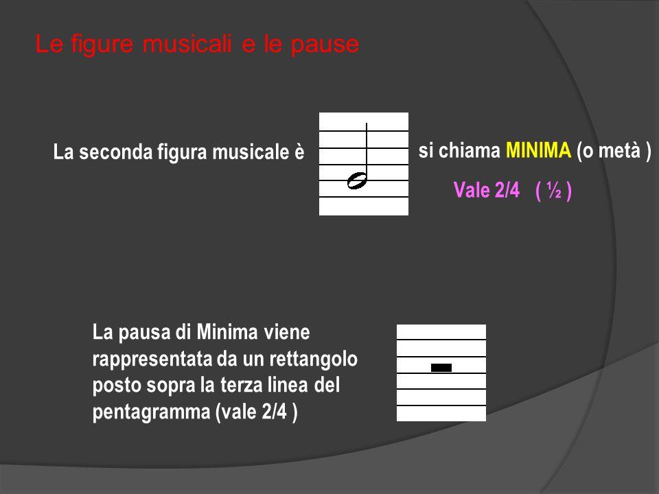 Le figure musicali e le pause La prima figura musicale è La pausa di semibreve viene rappresentata da un rettangolo posto sotto la quarta linea del pentagramma (vale 4/4 ) si chiama SEMIBREVE Vale 4/4 ( 1 intero)