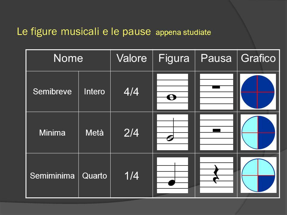 La terza figura musicale è Esiste anche una pausa che corrisponde ad un silenzio della durata di un quarto Si chiama SEMIMINIMA Vale 1/4 Le figure musicali e le pause
