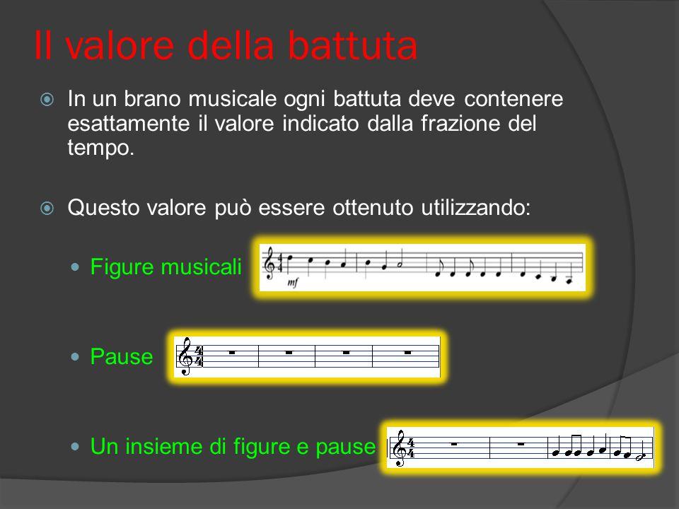 Battuta Stanghette La doppia Stanghetta Indica la fine del brano musicale