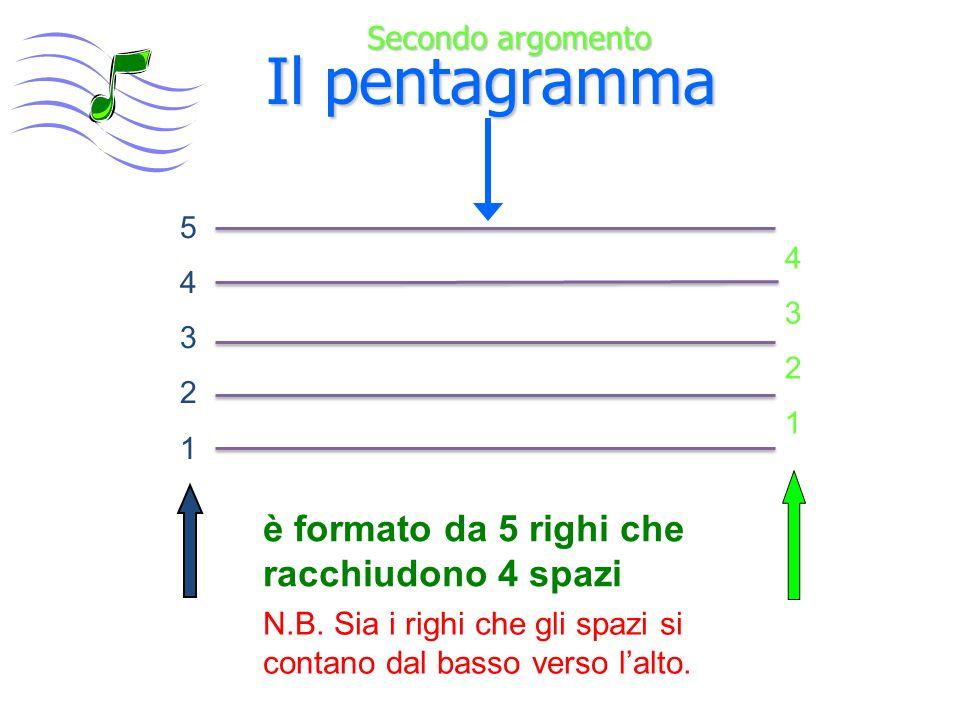 Battute o Misure  Il pentagramma viene diviso in zone chiamate battute  Le battute sono delimitate da lineette verticali chiamate stanghette 7° Argomento