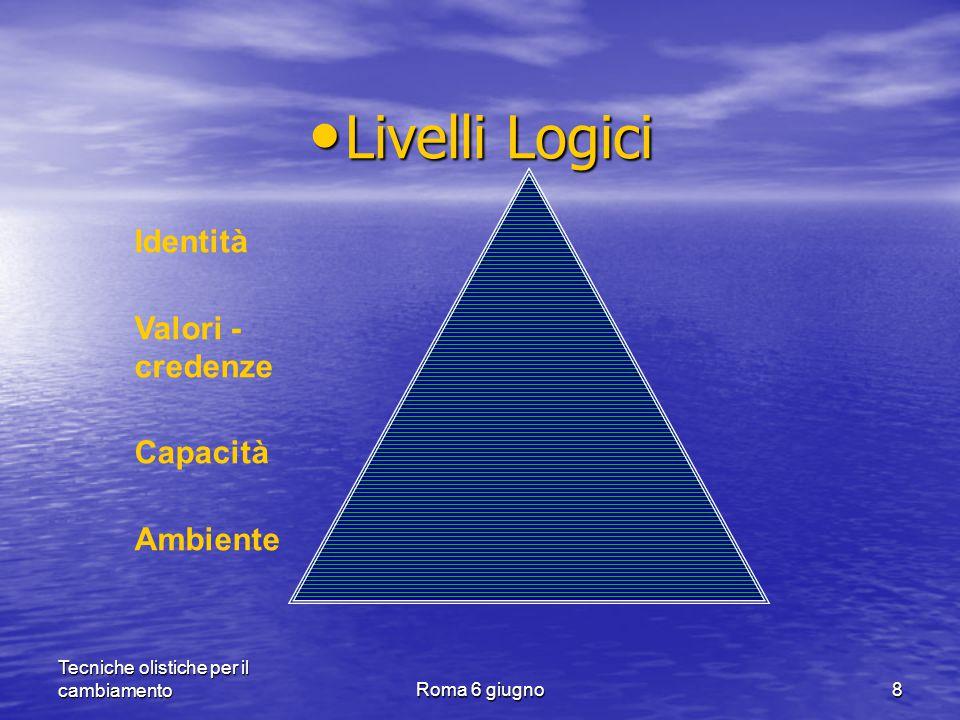 Tecniche olistiche per il cambiamentoRoma 6 giugno8 Livelli Logici Livelli Logici Identità Valori - credenze Capacità Ambiente